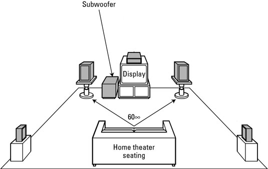Subwoofer Placement